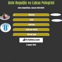 Ante Roguljic vs Lukas Pelegrini h2h player stats