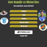 Ante Roguljic vs Michal Klec h2h player stats