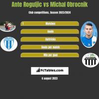 Ante Roguljic vs Michal Obrocnik h2h player stats