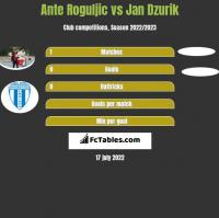 Ante Roguljic vs Jan Dzurik h2h player stats