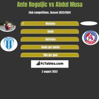 Ante Roguljic vs Abdul Musa h2h player stats