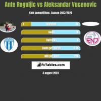 Ante Roguljic vs Aleksandar Vucenovic h2h player stats