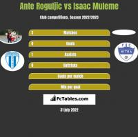 Ante Roguljic vs Isaac Muleme h2h player stats