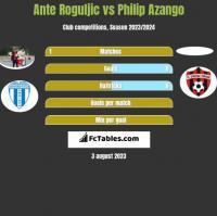 Ante Roguljic vs Philip Azango h2h player stats