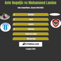 Ante Roguljic vs Mohammed Lamine h2h player stats