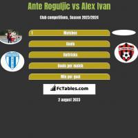 Ante Roguljic vs Alex Ivan h2h player stats