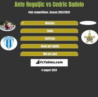 Ante Roguljic vs Cedric Badolo h2h player stats