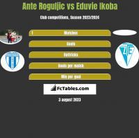 Ante Roguljic vs Eduvie Ikoba h2h player stats