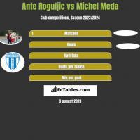 Ante Roguljic vs Michel Meda h2h player stats