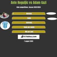 Ante Roguljic vs Adam Gazi h2h player stats