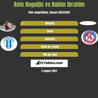 Ante Roguljic vs Rahim Ibrahim h2h player stats