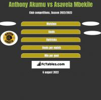 Anthony Akumu vs Asavela Mbekile h2h player stats