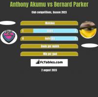 Anthony Akumu vs Bernard Parker h2h player stats