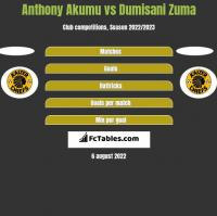 Anthony Akumu vs Dumisani Zuma h2h player stats