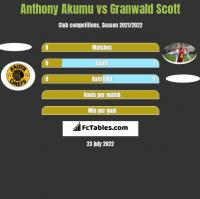 Anthony Akumu vs Granwald Scott h2h player stats