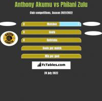 Anthony Akumu vs Philani Zulu h2h player stats