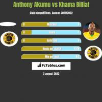 Anthony Akumu vs Khama Billiat h2h player stats