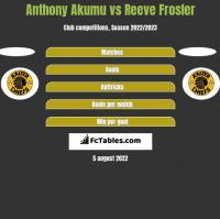 Anthony Akumu vs Reeve Frosler h2h player stats