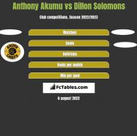 Anthony Akumu vs Dillon Solomons h2h player stats