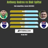 Anthony Andreu vs Blair Spittal h2h player stats