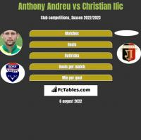Anthony Andreu vs Christian Ilic h2h player stats