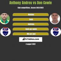 Anthony Andreu vs Don Cowie h2h player stats