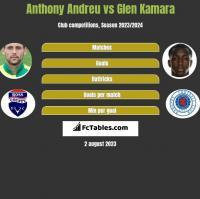 Anthony Andreu vs Glen Kamara h2h player stats