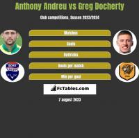Anthony Andreu vs Greg Docherty h2h player stats