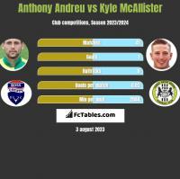Anthony Andreu vs Kyle McAllister h2h player stats