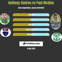 Anthony Andreu vs Paul McGinn h2h player stats