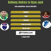 Anthony Andreu vs Ryan Jack h2h player stats