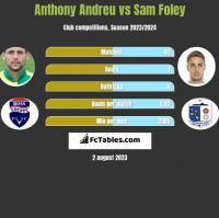 Anthony Andreu vs Sam Foley h2h player stats