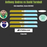 Anthony Andreu vs David Turnbull h2h player stats
