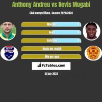 Anthony Andreu vs Bevis Mugabi h2h player stats