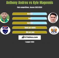 Anthony Andreu vs Kyle Magennis h2h player stats