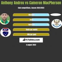 Anthony Andreu vs Cameron MacPherson h2h player stats