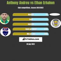 Anthony Andreu vs Ethan Erhahon h2h player stats