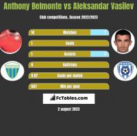 Anthony Belmonte vs Aleksandar Vasilev h2h player stats