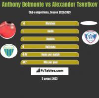 Anthony Belmonte vs Alexander Tsvetkov h2h player stats