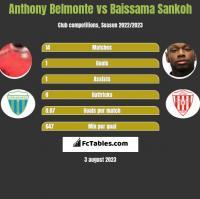 Anthony Belmonte vs Baissama Sankoh h2h player stats
