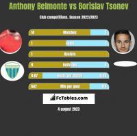 Anthony Belmonte vs Borislav Tsonev h2h player stats