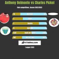 Anthony Belmonte vs Charles Pickel h2h player stats