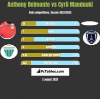 Anthony Belmonte vs Cyril Mandouki h2h player stats
