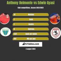 Anthony Belmonte vs Edwin Gyasi h2h player stats