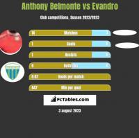 Anthony Belmonte vs Evandro h2h player stats