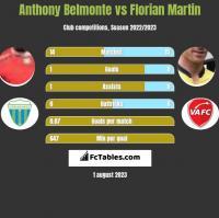 Anthony Belmonte vs Florian Martin h2h player stats
