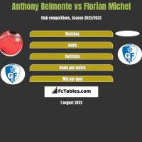 Anthony Belmonte vs Florian Michel h2h player stats
