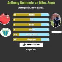 Anthony Belmonte vs Gilles Sunu h2h player stats