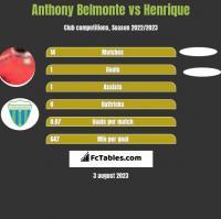 Anthony Belmonte vs Henrique h2h player stats