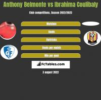 Anthony Belmonte vs Ibrahima Coulibaly h2h player stats